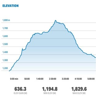 Day 2 Elevation Profile